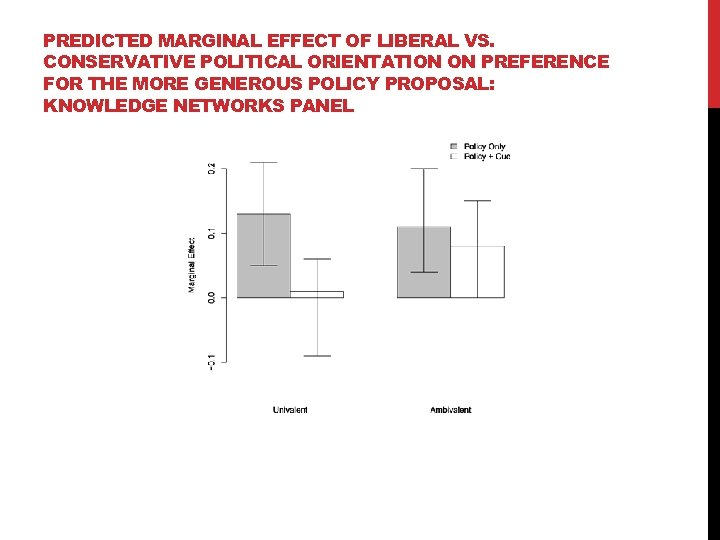 PREDICTED MARGINAL EFFECT OF LIBERAL VS. CONSERVATIVE POLITICAL ORIENTATION ON PREFERENCE FOR THE MORE