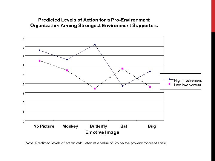 Predicted Levels of Action for a Pro-Environment Organization Among Strongest Environment Supporters 9 8