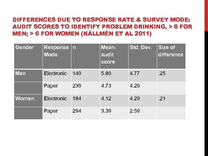 DIFFERENCES DUE TO RESPONSE RATE & SURVEY MODE: AUDIT SCORES TO IDENTIFY PROBLEM DRINKING,