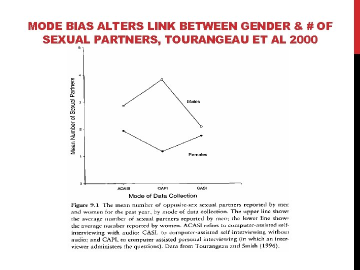 MODE BIAS ALTERS LINK BETWEEN GENDER & # OF SEXUAL PARTNERS, TOURANGEAU ET AL