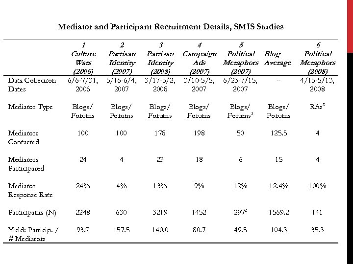 Mediator and Participant Recruitment Details, SMIS Studies 1 Culture Wars (2006) 2 Partisan Identity