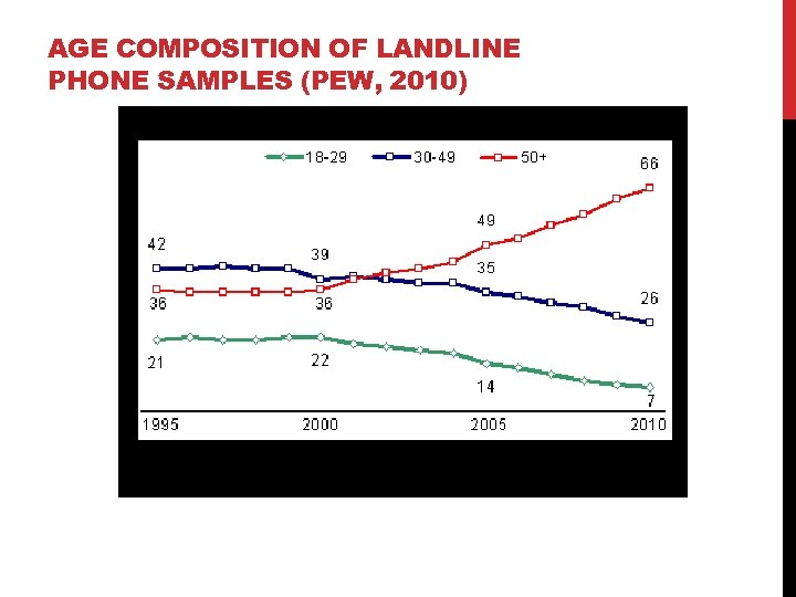 AGE COMPOSITION OF LANDLINE PHONE SAMPLES (PEW, 2010)