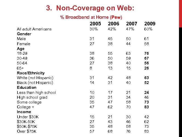 3. Non-Coverage on Web: % Broadband at Home (Pew) 2005 All adult Americans Gender