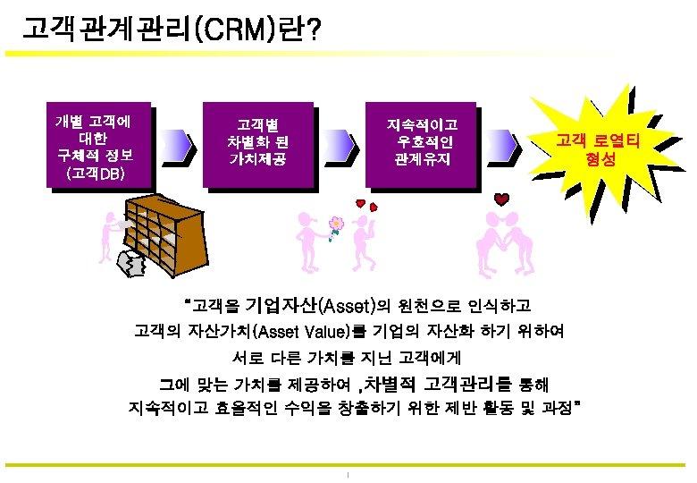 고객관계관리(CRM)란? 개별 고객에 대한 구체적 정보 (고객DB) 고객별 차별화 된 가치제공 지속적이고 우호적인 관계유지