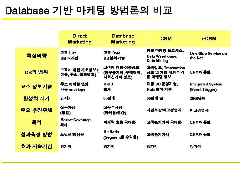 Database 기반 마케팅 방법론의 비교 Direct Marketing Database Marketing CRM e. CRM 고객 List