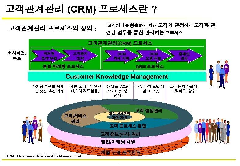 고객관계관리 (CRM) 프로세스란 ? 고객관계관리 프로세스의 정의 : 고객가치를 창출하기 위해 고객의 관점에서 고객과
