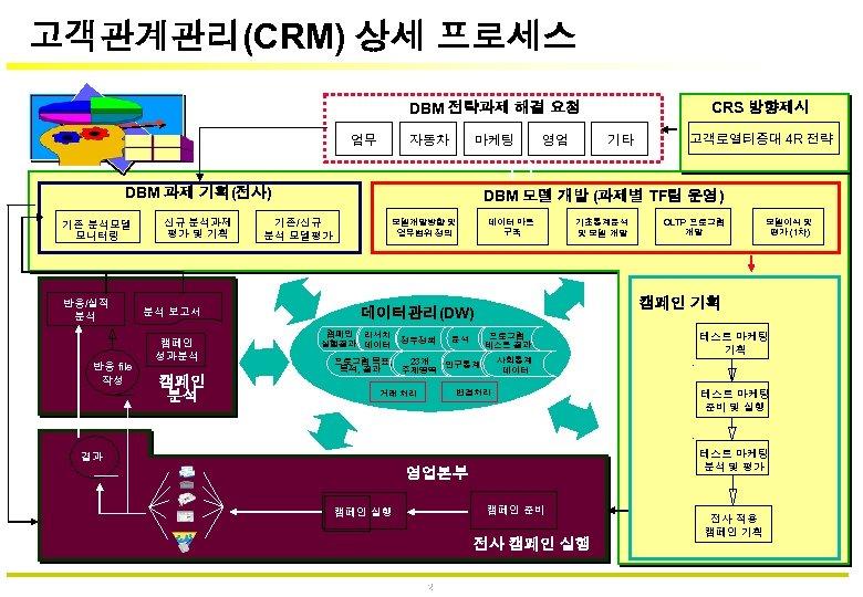 고객관계관리(CRM) 상세 프로세스 CRS 방향제시 DBM 전략과제 해결 요청 업무 자동차 마케팅 DBM 과제
