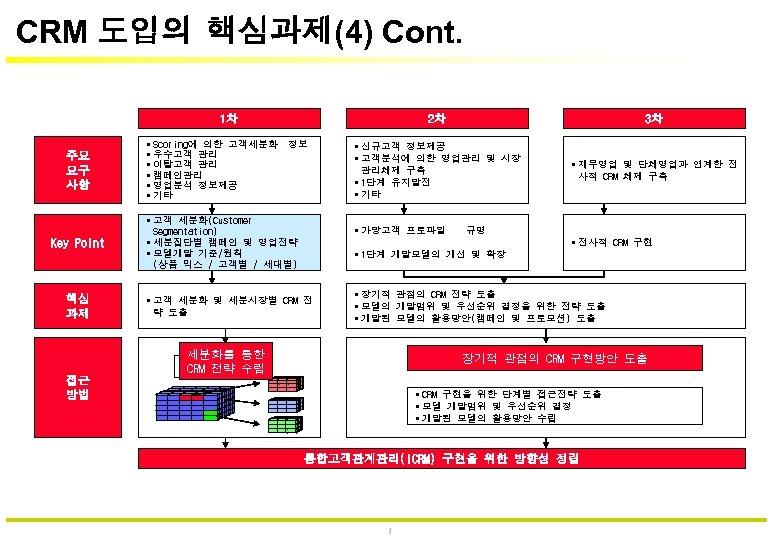 CRM 도입의 핵심과제(4) Cont. 1차 주요 요구 사항 Key Point 핵심 과제 2차 3차