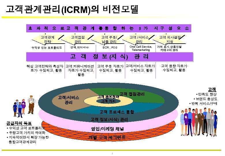 고객관계관리(ICRM)의 비전모델 효 과 적 으 로 고 객 관 계 를 통 고객접점