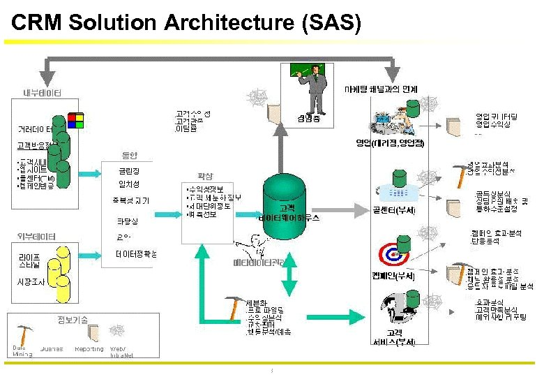 CRM Solution Architecture (SAS) 37
