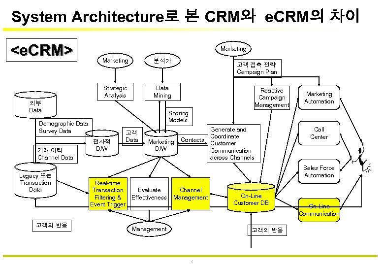 System Architecture로 본 CRM와 e. CRM의 차이 <e. CRM> Marketing 분석가 Strategic Analysis Data