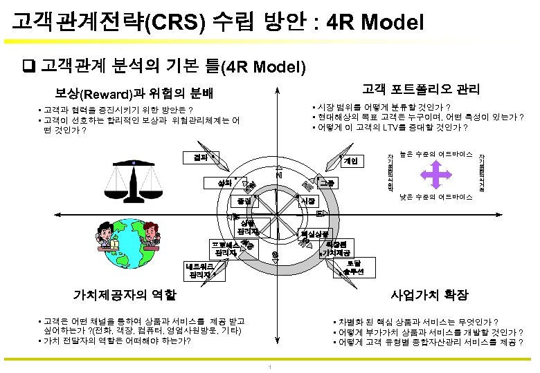 고객관계전략(CRS) 수립 방안 : 4 R Model 고객관계 분석의 기본 틀(4 R Model) 고객