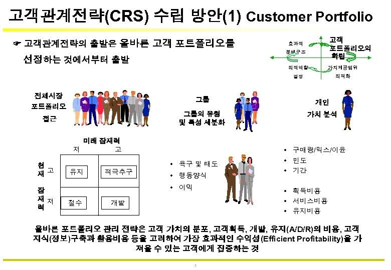 고객관계전략(CRS) 수립 방안(1) Customer Portfolio 고객관계전략의 출발은 올바른 고객 포트폴리오를 고객 포트폴리오의 확립 효과적