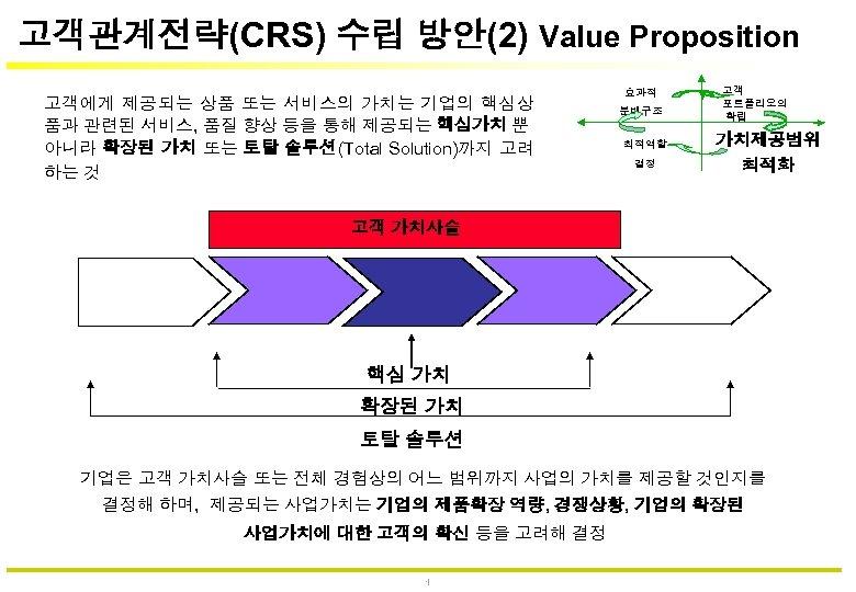 고객관계전략(CRS) 수립 방안(2) Value Proposition 고객에게 제공되는 상품 또는 서비스의 가치는 기업의 핵심상 품과