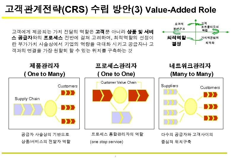 고객관계전략(CRS) 수립 방안(3) Value-Added Role 효과적 고객에게 제공되는 가치 전달의 역할은 고객뿐 아니라 상품