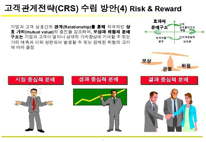 고객관계전략(CRS) 수립 방안(4) Risk & Reward 기업과 고객 상호간의 관계(Relationship)를 통해 적극적인 상 호