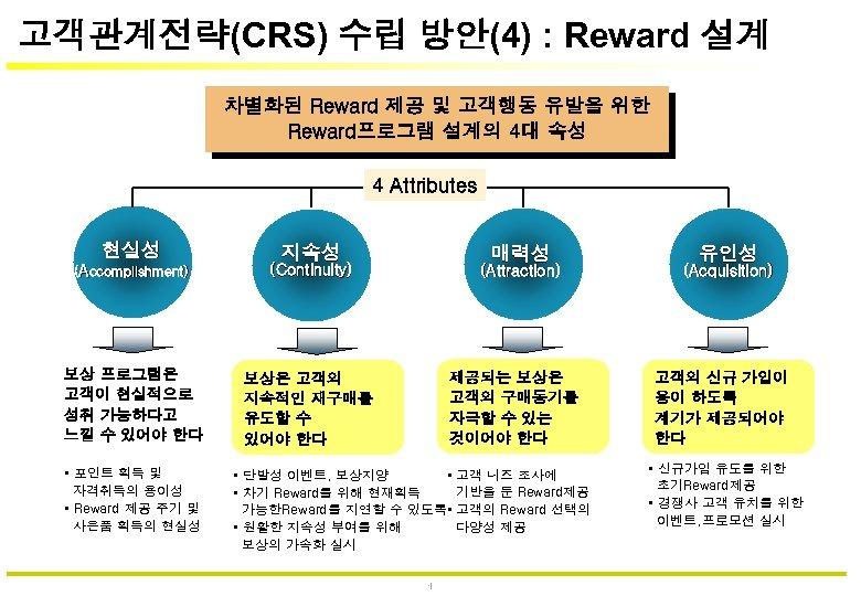 고객관계전략(CRS) 수립 방안(4) : Reward 설계 차별화된 Reward 제공 및 고객행동 유발을 위한 Reward프로그램