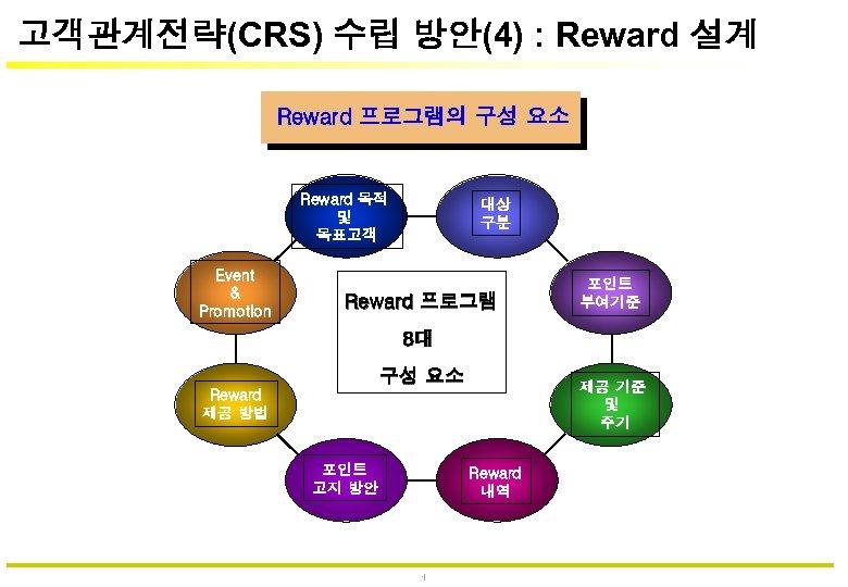 고객관계전략(CRS) 수립 방안(4) : Reward 설계 Reward 프로그램의 구성 요소 Reward 목적 및 목표고객