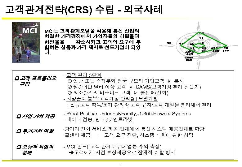 고객관계전략(CRS) 수립 - 외국사례 MCI는 고객관계모델을 적용해 통신 산업의 치열한 가격경쟁에서 가입자들의 이탈율과 회전율을