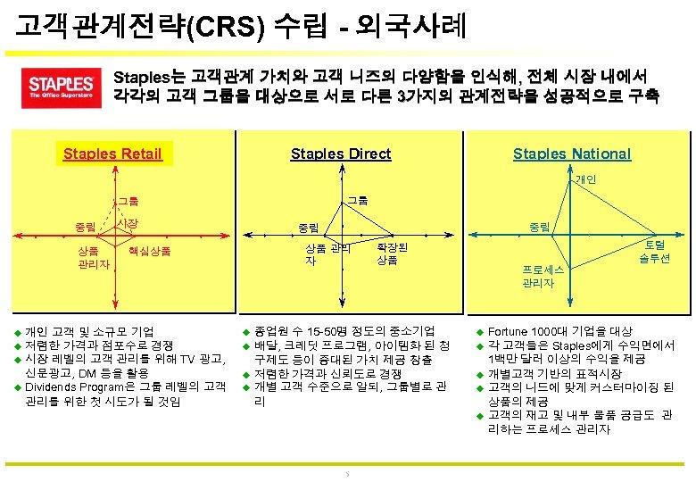고객관계전략(CRS) 수립 - 외국사례 Staples는 고객관계 가치와 고객 니즈의 다양함을 인식해, 전체 시장 내에서