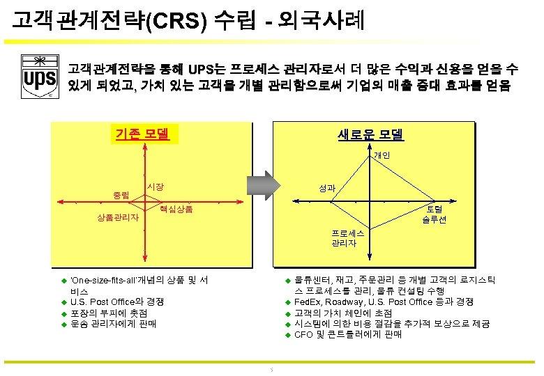 고객관계전략(CRS) 수립 - 외국사례 고객관계전략을 통해 UPS는 프로세스 관리자로서 더 많은 수익과 신용을 얻을