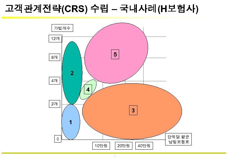 고객관계전략(CRS) 수립 – 국내사례(H보험사) 가입개수 12개 5 8개 2 4개 4 2개 3 1