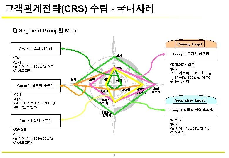고객관계전략(CRS) 수립 - 국내사례 Segment Group별 Map Primary Target Group 1 초보 가입형 •