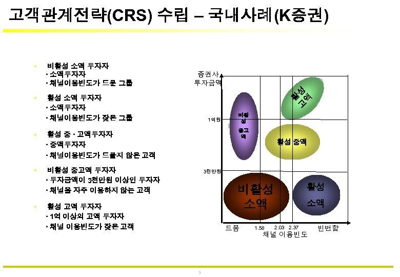 고객관계전략(CRS) 수립 – 국내사례(K증권) 증권사 투자금액 고 성 액 • 비활성 소액 투자자 소액투자자