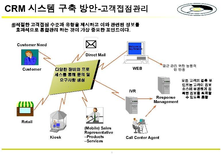 CRM 시스템 구축 방안-고객접점관리 4 적절한 고객접점 수준과 유형을 제시하고 이와 관련된 정보를 효과적으로