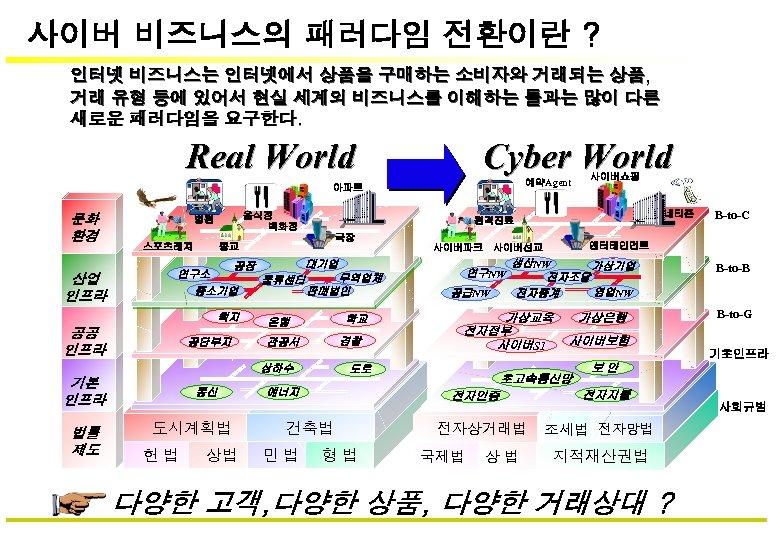 사이버 비즈니스의 패러다임 전환이란 ? 인터넷 비즈니스는 인터넷에서 상품을 구매하는 소비자와 거래되는 상품, 거래