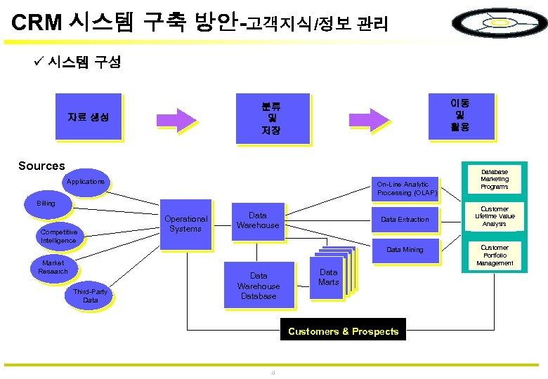 CRM 시스템 구축 방안-고객지식/정보 관리 시스템 구성 이동 및 활용 분류 및 저장 자료