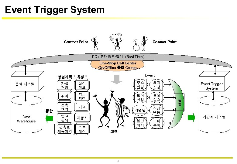 Event Trigger System Contact Point PC / 휴대용 단말기 (Real Time) One-Stop Call Center
