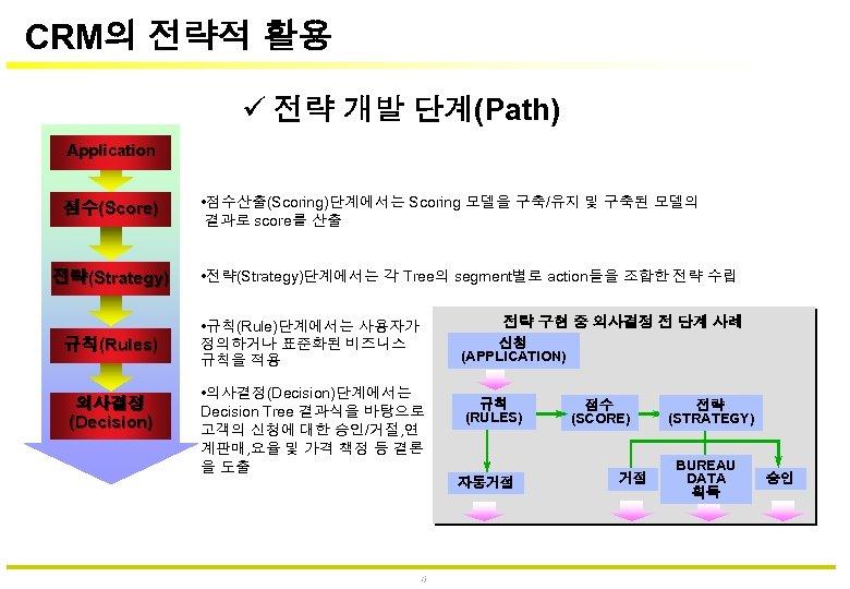 CRM의 전략적 활용 전략 개발 단계(Path) Application 점수(Score) 전략(Strategy) 규칙(Rules) 의사결정 (Decision) • 점수산출(Scoring)단계에서는