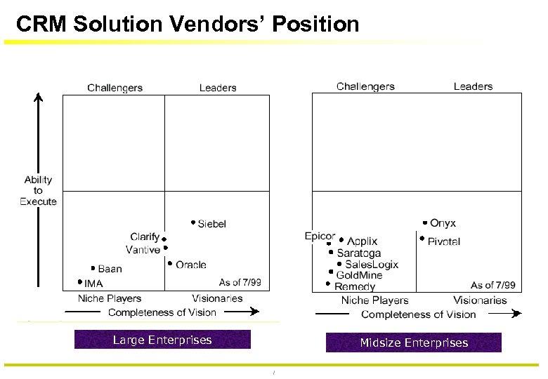 CRM Solution Vendors' Position Large Enterprises Midsize Enterprises 73