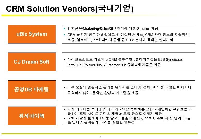 CRM Solution Vendors(국내기업) 영업전략/Marketing/Sales/고객관리에 대한 Solution 제공 u. Biz System CJ Dream Soft 공영DB
