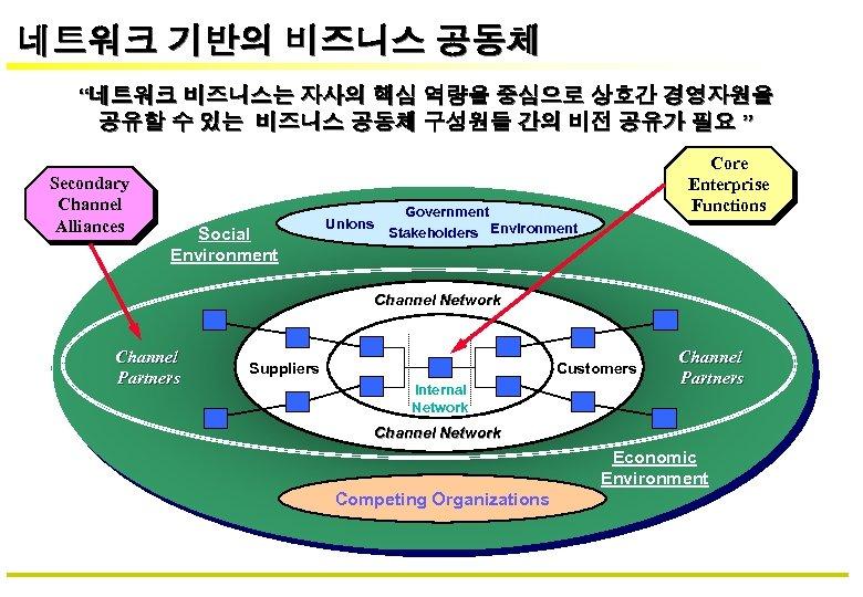 """네트워크 기반의 비즈니스 공동체 """"네트워크 비즈니스는 자사의 핵심 역량을 중심으로 상호간 경영자원을 공유할 수"""