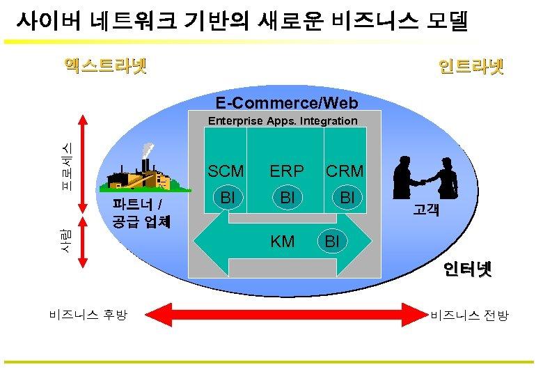 사이버 네트워크 기반의 새로운 비즈니스 모델 엑스트라넷 인트라넷 E-Commerce/Web 사람 프로세스 Enterprise Apps. Integration