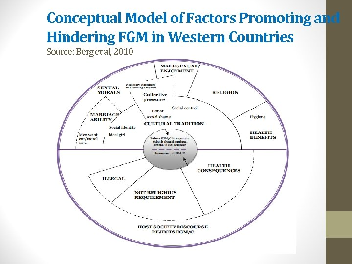 Conceptual Model of Factors Promoting and Hindering FGM in Western Countries Source: Berg et