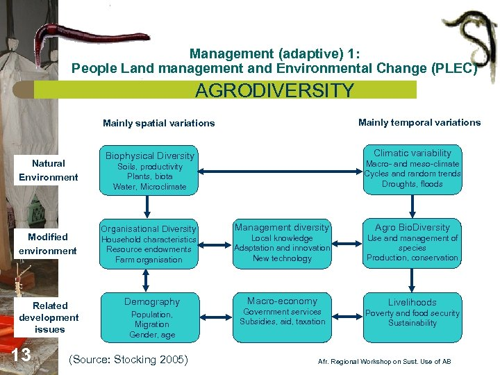 Management (adaptive) 1: People Land management and Environmental Change (PLEC) AGRODIVERSITY Mainly temporal variations