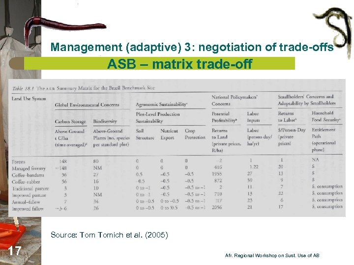Management (adaptive) 3: negotiation of trade-offs ASB – matrix trade-off Source: Tomich et al.