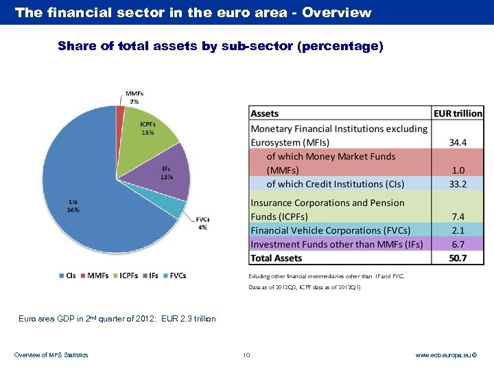 The financial sector in the euro area - Overview Rubric Share of total assets