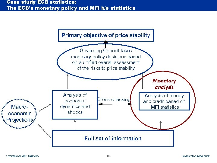 Case study ECB statistics: Rubric The ECB's monetary policy and MFI b/s statistics Primary