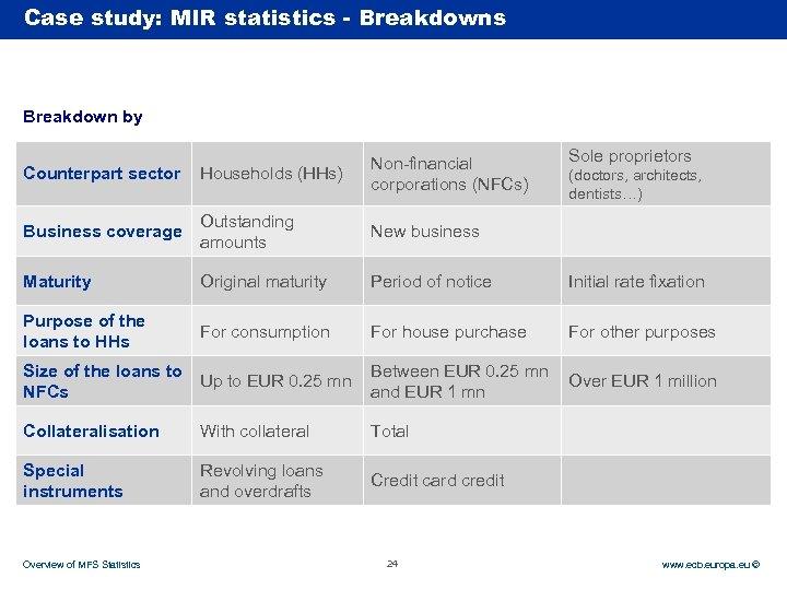 Case Rubric study: MIR statistics - Breakdowns Breakdown by Sole proprietors Counterpart sector Households