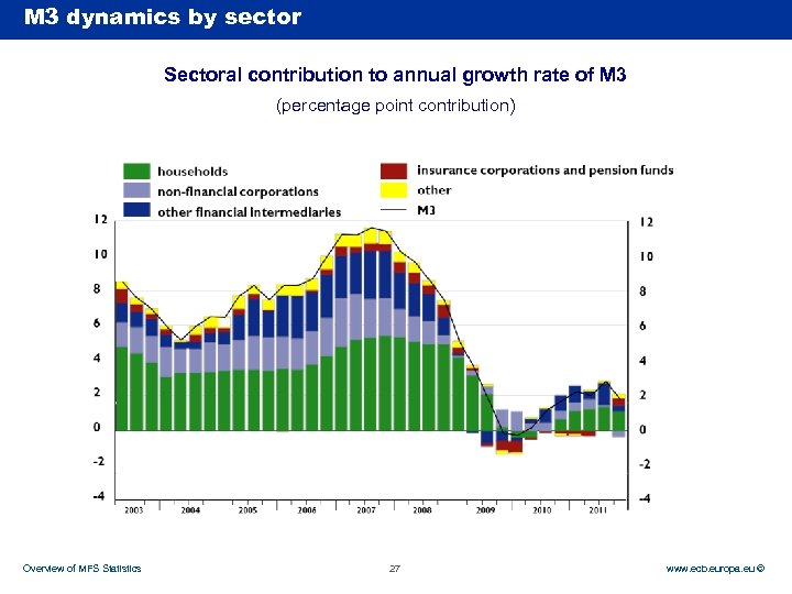 M 3 dynamics by sector Rubric Sectoral contribution to annual growth rate of M