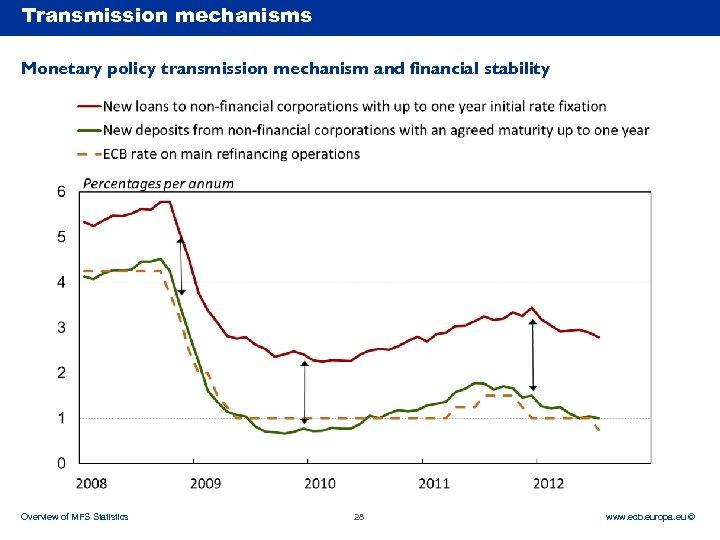 Transmission mechanisms Rubric Monetary policy transmission mechanism and financial stability Overview of MFS Statistics