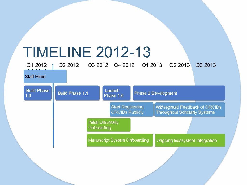TIMELINE 2012 -13 Q 1 2012 Q 4 2013 Q 2 2012 Q 3
