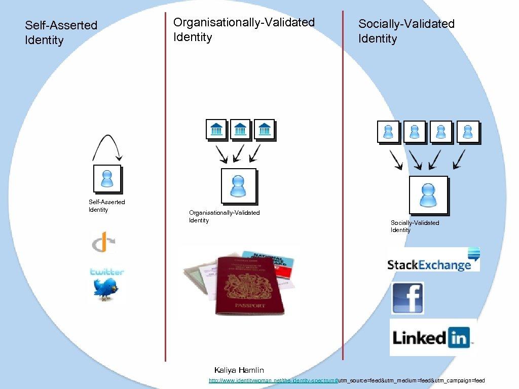 Self-Asserted Identity Organisationally-Validated Identity Socially-Validated Identity Kaliya Hamlin http: //www. identitywoman. net/the-identity-spectrum#utm_source=feed&utm_medium=feed&utm_campaign=feed
