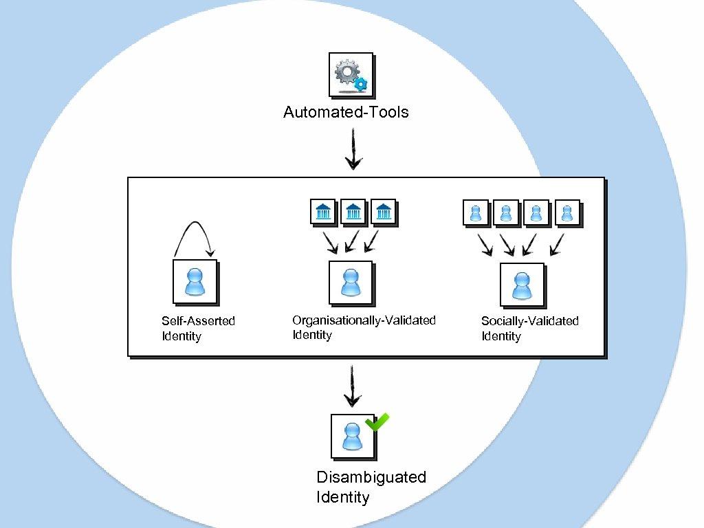 Automated-Tools Self-Asserted Identity Organisationally-Validated Identity Disambiguated Identity Socially-Validated Identity