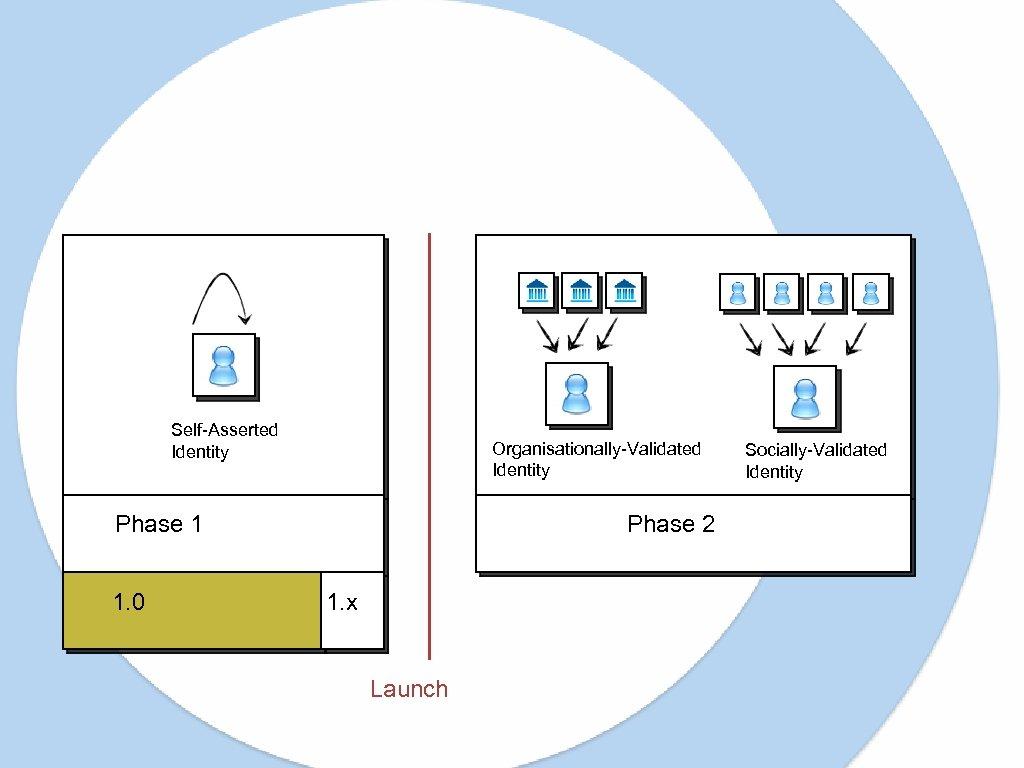 Self-Asserted Identity Organisationally-Validated Identity Phase 1 1. 0 Phase 2 1. x Launch Socially-Validated