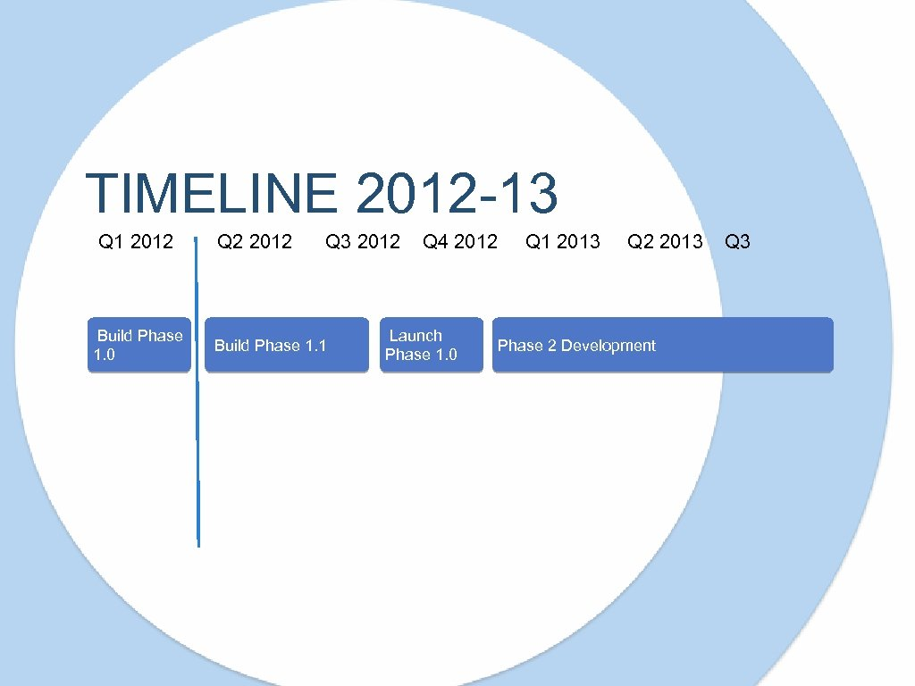 TIMELINE 2012 -13 Q 1 2012 Build Phase 1. 0 Q 2 2012 Q